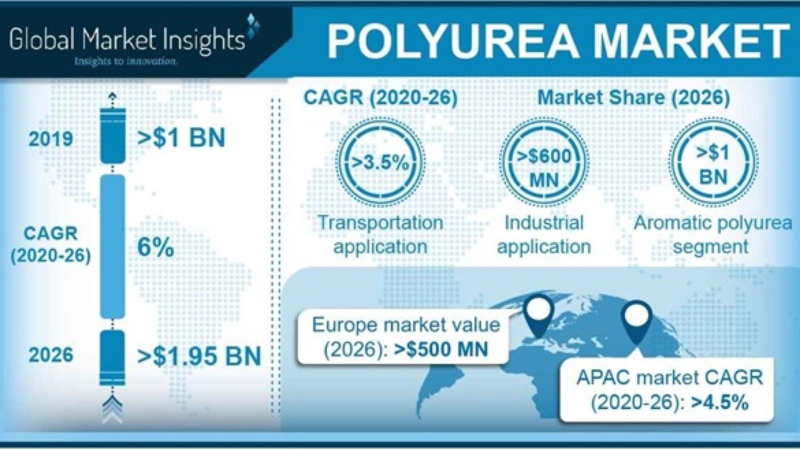 polyurea-market